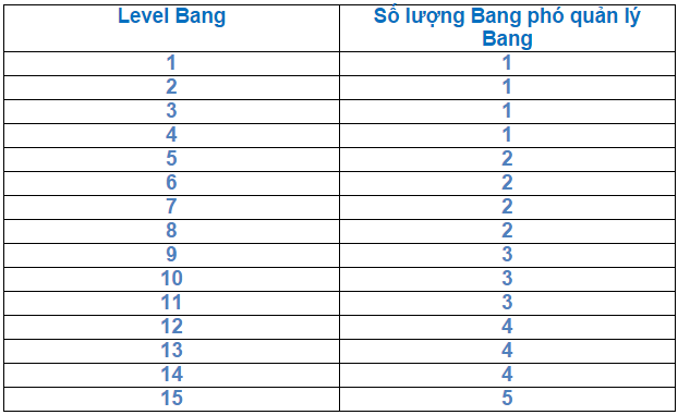 level bang