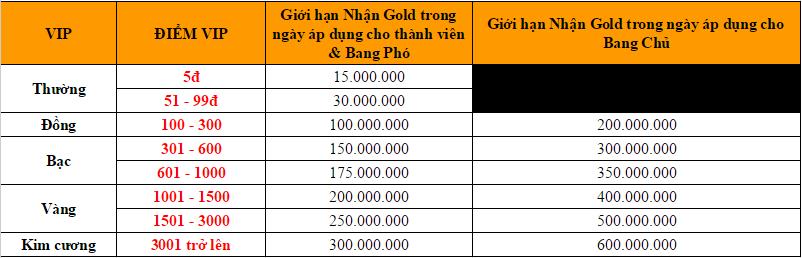 giới hạn nhận gold 52labai